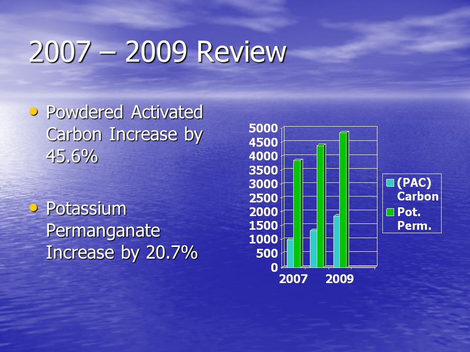 2007 – 2009 Review Powdered Activated Carbon Increase by 45.6% Powdered Activated Carbon Increase by 45.6% Potassium Permanganate Increase by 20.7% Potassium Permanganate Increase by 20.7%