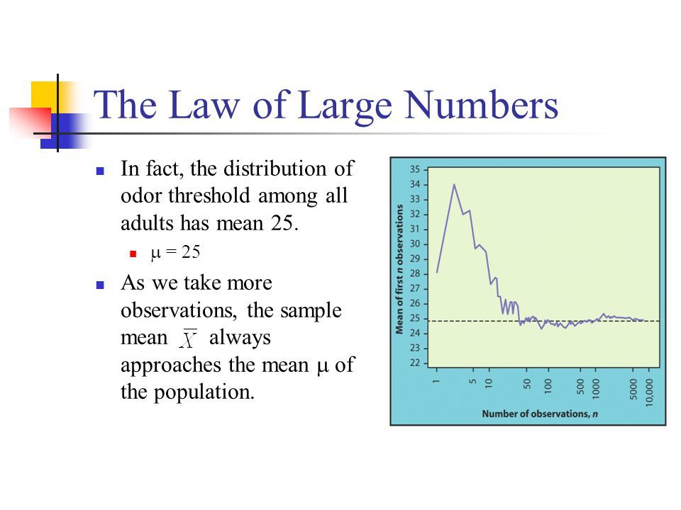 The Law of Large Numbers In fact, the distribution of odor threshold among all adults has mean 25.