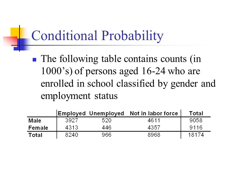 Conditional Probability The following table contains counts (in 1000's) of persons aged 16-24 who are enrolled in school classified by gender and employment status