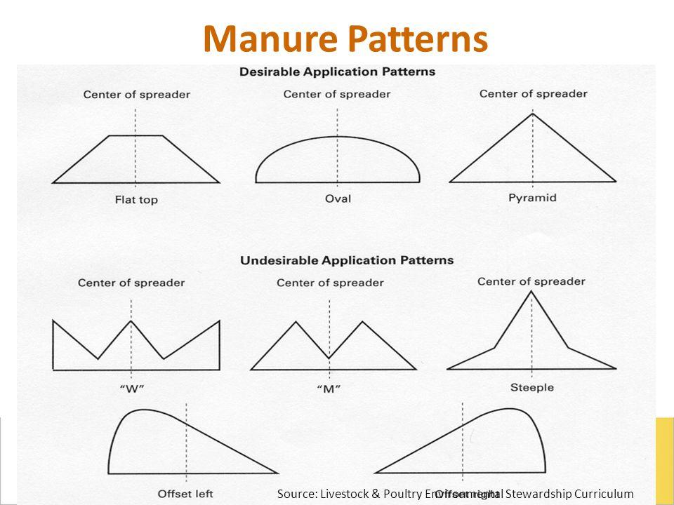 Manure Patterns Source: Livestock & Poultry Environmental Stewardship Curriculum
