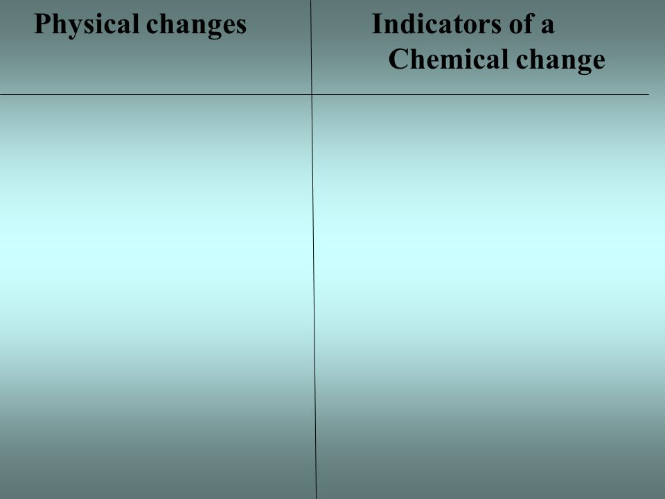 Physical changes Indicators of a Chemical changes Change of shape Change is size Change in state of matter Bubbles/fizzing are produced Change in temperature Diluting