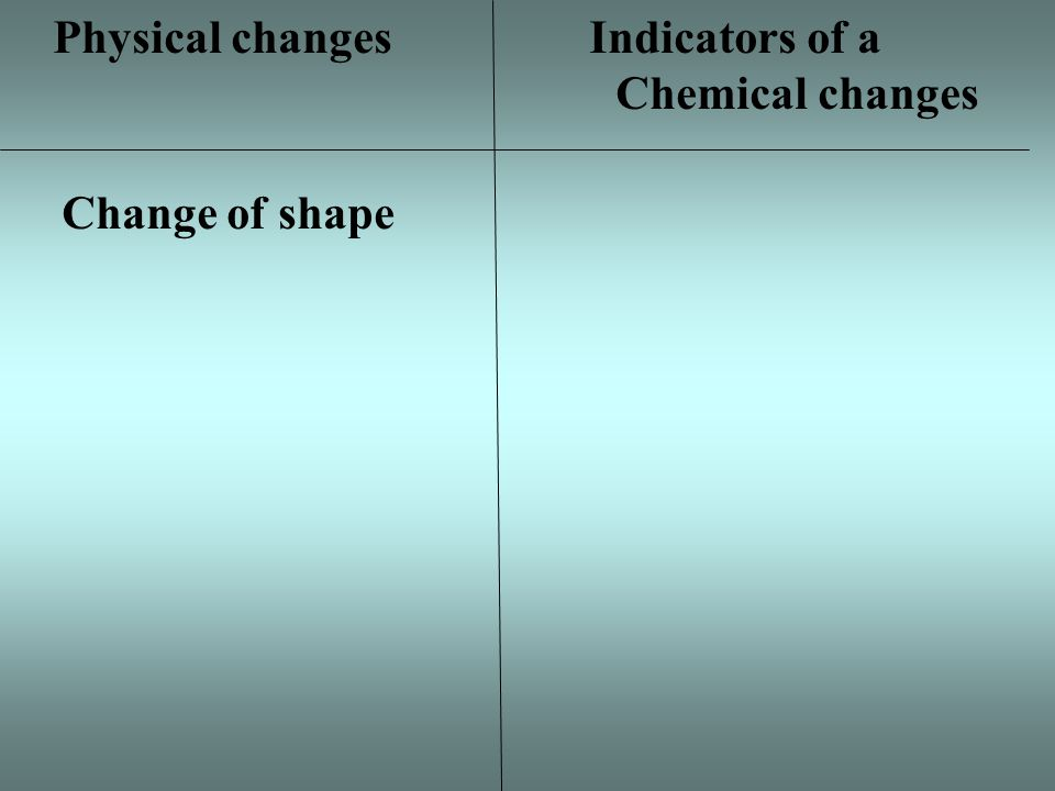 Physical changes Indicators of a Chemical changes Change of shape Change is size Change in state of matter Bubbles/fizzing are produced Diluting Change in temperature Burning or cooking Rusting/ tarnishing Odor produced/ decay Dissolving Change of color/ light produced