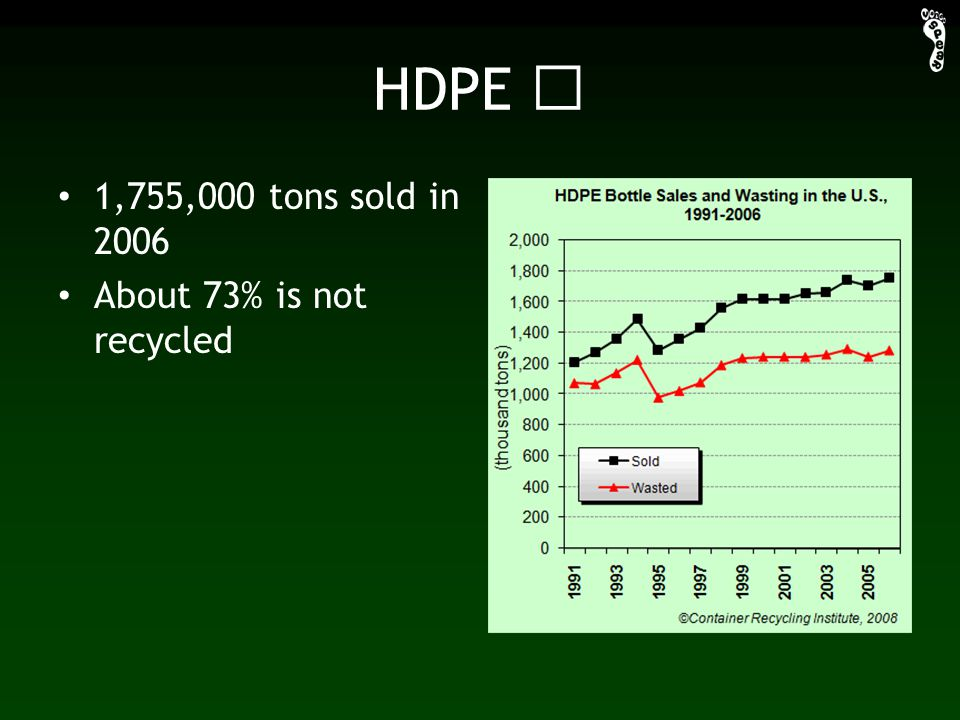 HDPE 1,755,000 tons sold in 2006 About 73% is not recycled