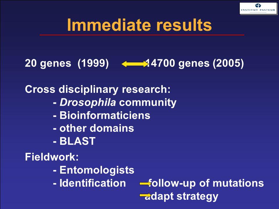 Immediate results 20 genes (1999) 14700 genes (2005) Cross disciplinary research: - Drosophila community - Bioinformaticiens - other domains - BLAST F