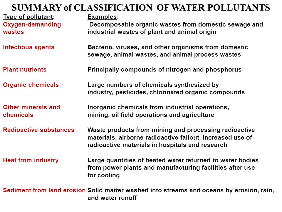 SUMMARY of CLASSIFICATION OF WATER POLLUTANTS Type of pollutant:Examples: Oxygen-demanding Decomposable organic wastes from domestic sewage and wastesindustrial wastes of plant and animal origin Infectious agentsBacteria, viruses, and other organisms from domestic sewage, animal wastes, and animal process wastes Plant nutrientsPrincipally compounds of nitrogen and phosphorus Organic chemicals Large numbers of chemicals synthesized by industry, pesticides, chlorinated organic compounds Other minerals andInorganic chemicals from industrial operations, chemicalsmining, oil field operations and agriculture Radioactive substancesWaste products from mining and processing radioactive materials, airborne radioactive fallout, increased use of radioactive materials in hospitals and research Heat from industryLarge quantities of heated water returned to water bodies from power plants and manufacturing facilities after use for cooling Sediment from land erosionSolid matter washed into streams and oceans by erosion, rain, and water runoff