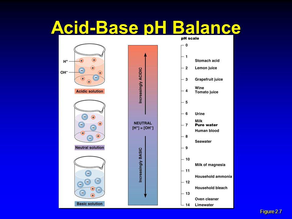 Acid-Base pH Balance Figure 2.7