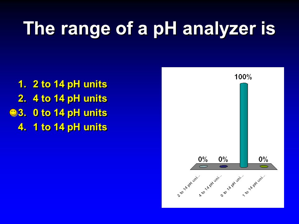 The range of a pH analyzer is 1.2 to 14 pH units 2.4 to 14 pH units 3.0 to 14 pH units 4.1 to 14 pH units 1.2 to 14 pH units 2.4 to 14 pH units 3.0 to