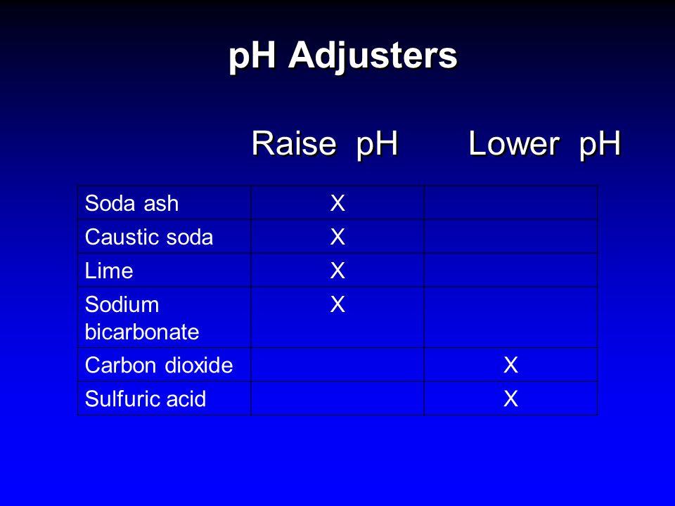 pH Adjusters Raise pH Lower pH Soda ashX Caustic sodaX LimeX Sodium bicarbonate X Carbon dioxideX Sulfuric acidX