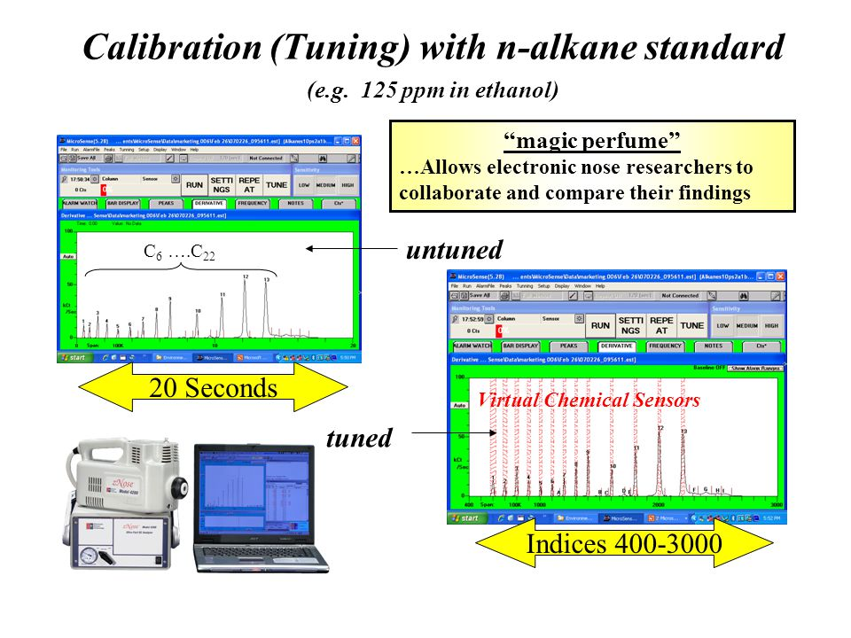 "Calibration (Tuning) with n-alkane standard (e.g. 125 ppm in ethanol) untuned tuned 20 Seconds Indices 400-3000 Virtual Chemical Sensors ""magic perfum"