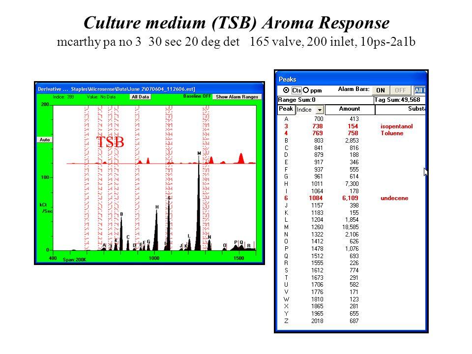 Culture medium (TSB) Aroma Response mcarthy pa no 3 30 sec 20 deg det 165 valve, 200 inlet, 10ps-2a1b TSB