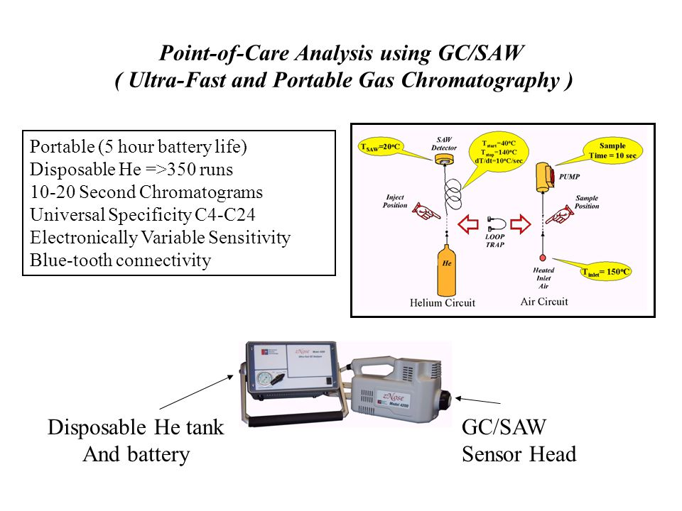 Point-of-Care Analysis using GC/SAW ( Ultra-Fast and Portable Gas Chromatography ) Portable (5 hour battery life) Disposable He =>350 runs 10-20 Secon