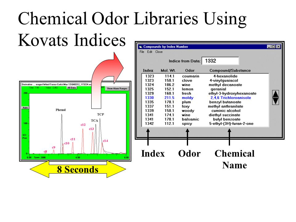 Chemical Odor Libraries Using Kovats Indices IndexOdorChemical Name 8 Seconds