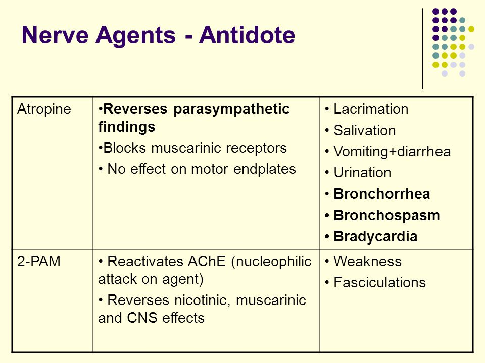 Nerve Agents - Antidote AtropineReverses parasympathetic findings Blocks muscarinic receptors No effect on motor endplates Lacrimation Salivation Vomiting+diarrhea Urination Bronchorrhea Bronchospasm Bradycardia 2-PAM Reactivates AChE (nucleophilic attack on agent) Reverses nicotinic, muscarinic and CNS effects Weakness Fasciculations