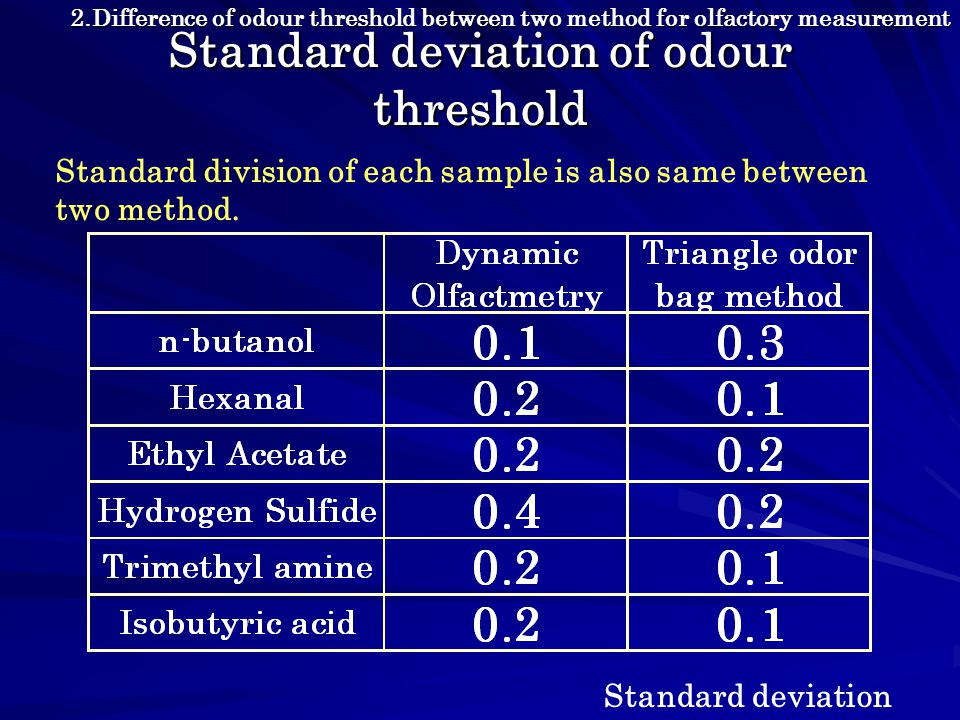 Standard deviation of odour threshold Standard division of each sample is also same between two method.