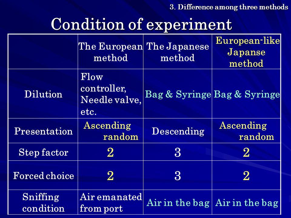 The European method The Japanese method European-like Japanse method Dilution Flow controller, Needle valve, etc.
