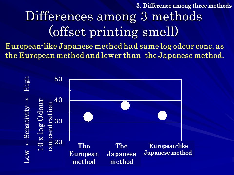 Differences among 3 methods (offset printing smell) The European method The Japanese method European-like Japanese method 10 x log Odour concentration European-like Japanese method had same log odour conc.