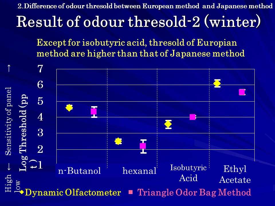Result of odour thresold-2 (winter) High ← Sensitivity of panel → low Log Threshold (pp t ) n-Butanol hexanal ◆ Dynamic Olfactometer ■ Triangle Odor Bag Method Isobutyric Acid Ethyl Acetate 2.Difference of odour thresold between European method and Japanese method Except for isobutyric acid, thresold of Europian method are higher than that of Japanese method