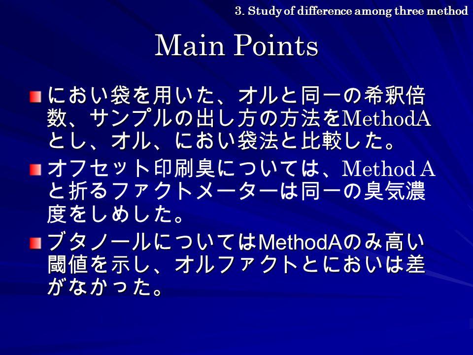 Main Points におい袋を用いた、オルと同一の希釈倍 数、サンプルの出し方の方法を MethodA とし、オル、におい袋法と比較した。 オフセット印刷臭については、 Method A と折るファクトメーターは同一の臭気濃 度をしめした。 ブタノールについては MethodA のみ高い 閾値を示し、オルファクトとにおいは差 がなかった。 3.