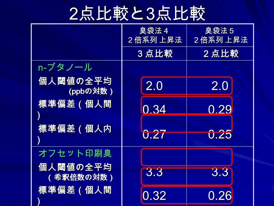 2 点比較と 3 点比較 臭袋法4 2倍系列 上昇法 臭袋法5 3点比較2点比較 n- ブタノール 個人閾値の全平均 (ppb の対数) (ppb の対数)2.02.0 標準偏差(個人間 ) 0.340.29 標準偏差(個人内 ) 0.270.25 オフセット印刷臭 個人閾値の全平均 (希釈倍数の対数)3.33.3 標準偏差(個人間 ) 0.320.26 標準偏差(個人内 ) 0.220.29