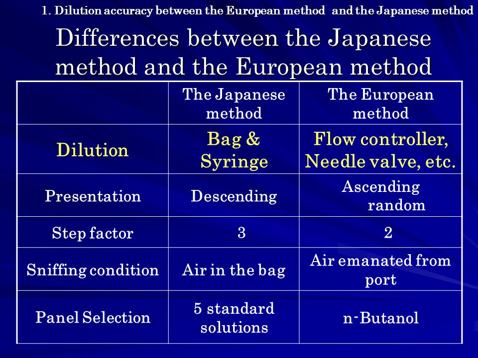 Differences between the Japanese method and the European method The Japanese method The European method Dilution Bag & Syringe Flow controller, Needle valve, etc.