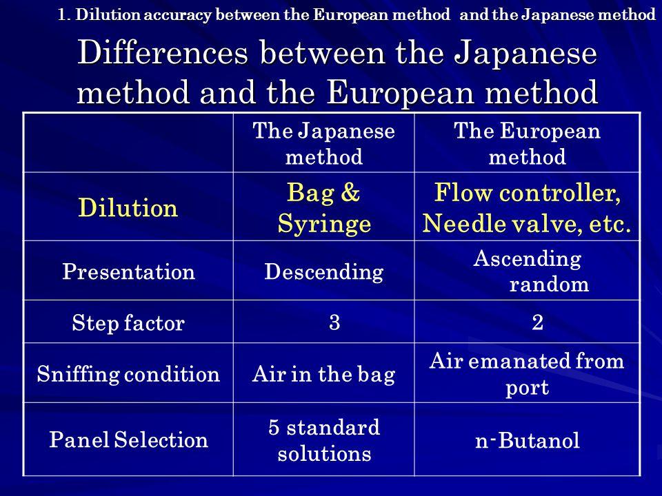 Sample Dilution factor The European method The Japanese method NoDilutionfactor Dilutionfactor 433 30 565 100 6136 7266 300 8560 1000 91032 Sample, Dilution factor  Hydrogen Sulfide  Hexanal  Propion aldehyde 1.