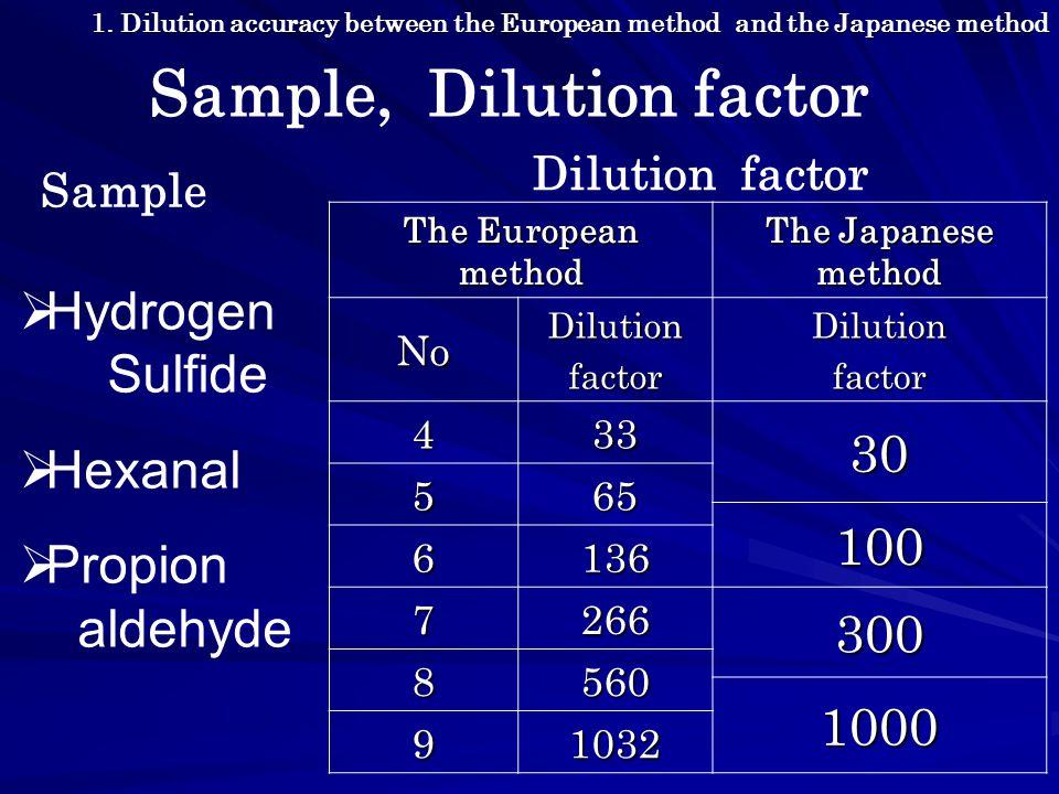 Differences among 3 methods European method Japanese method MethodA n-butanol Log Threshold (ppb) 1.61.62.0 Off-set printing Log Odour Conc.