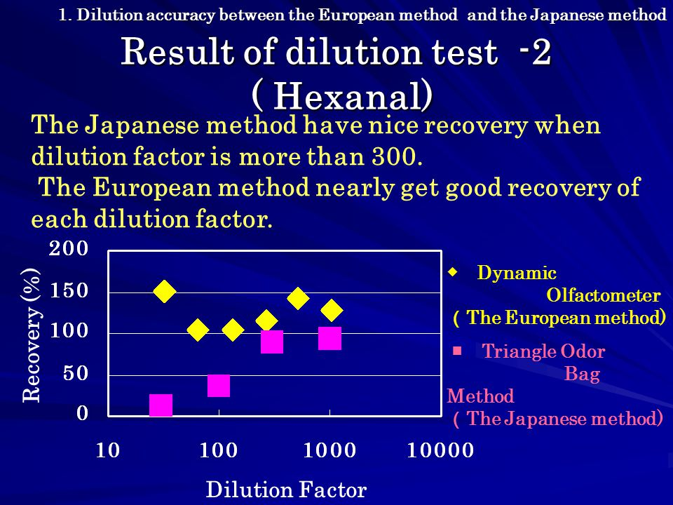 Result of dilution test -2 ( Hexanal) The Japanese method have nice recovery when dilution factor is more than 300.