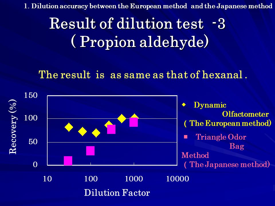 Conclusion of dilution accuracy test The difference of dilution accuracy between the European method and the Japanese method was shown by using Hydrogen Sulfide, hexanal and propionaldehyde as samples.