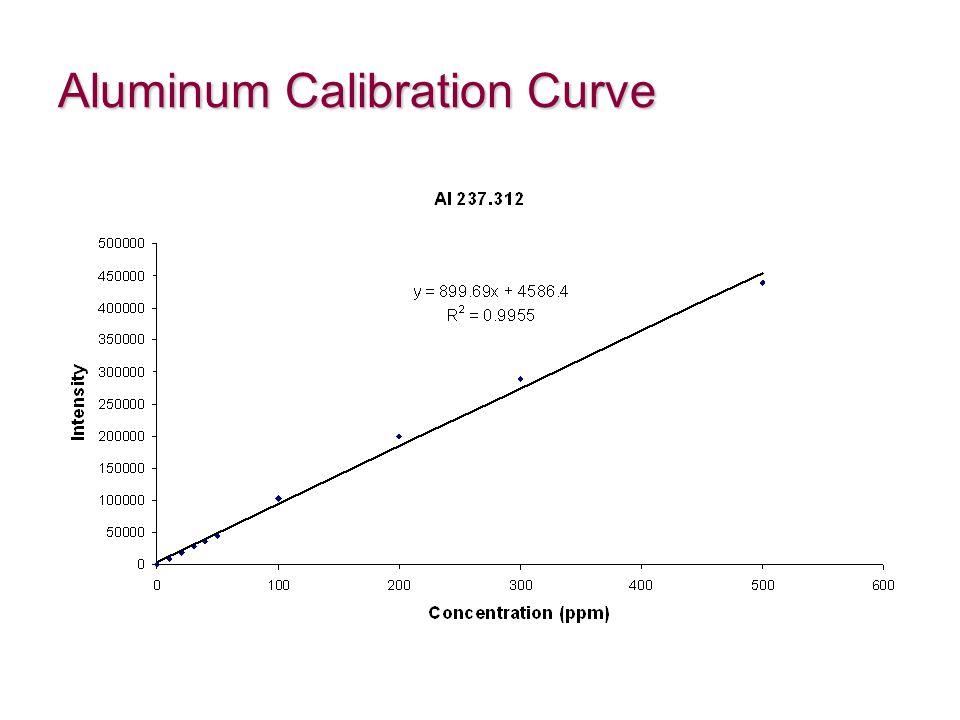 Aluminum Calibration Curve