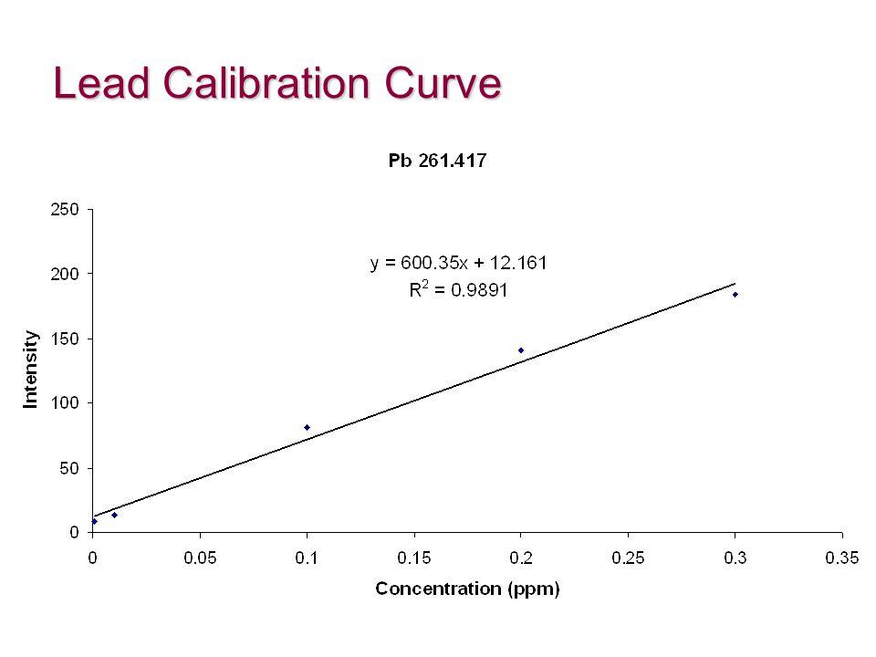 Lead Calibration Curve
