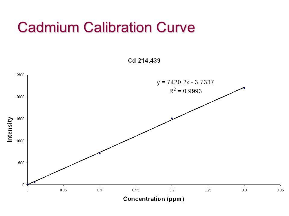 Cadmium Calibration Curve