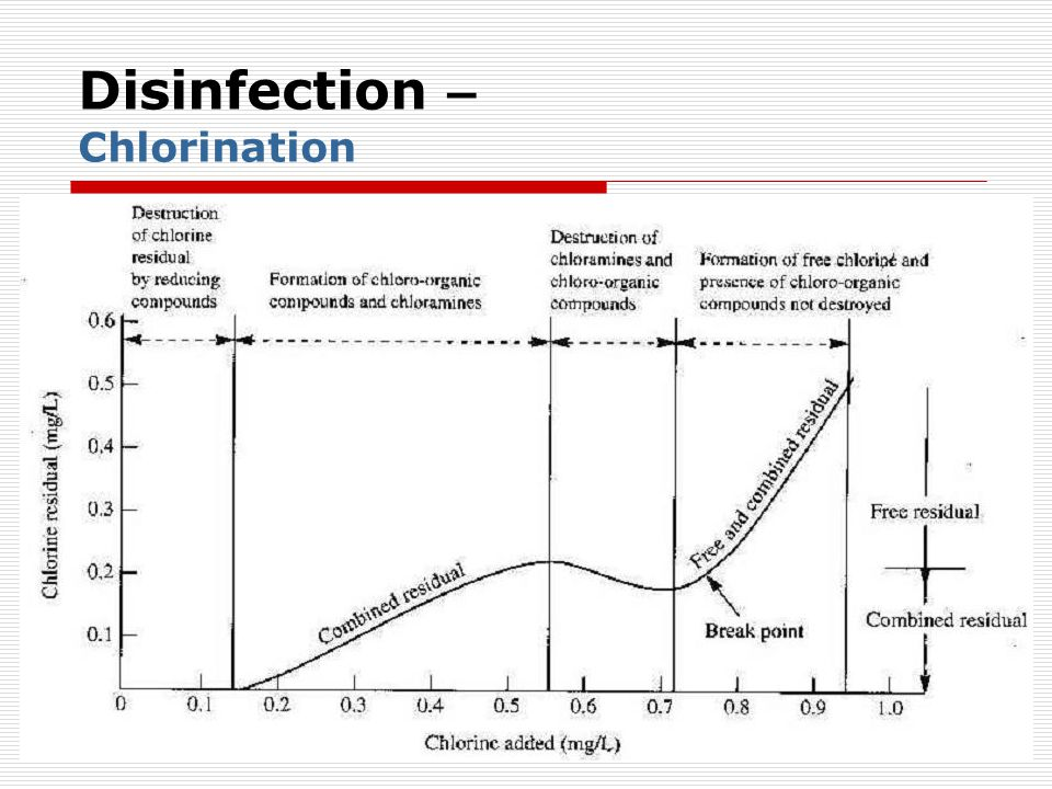 Disinfection – Chlorination
