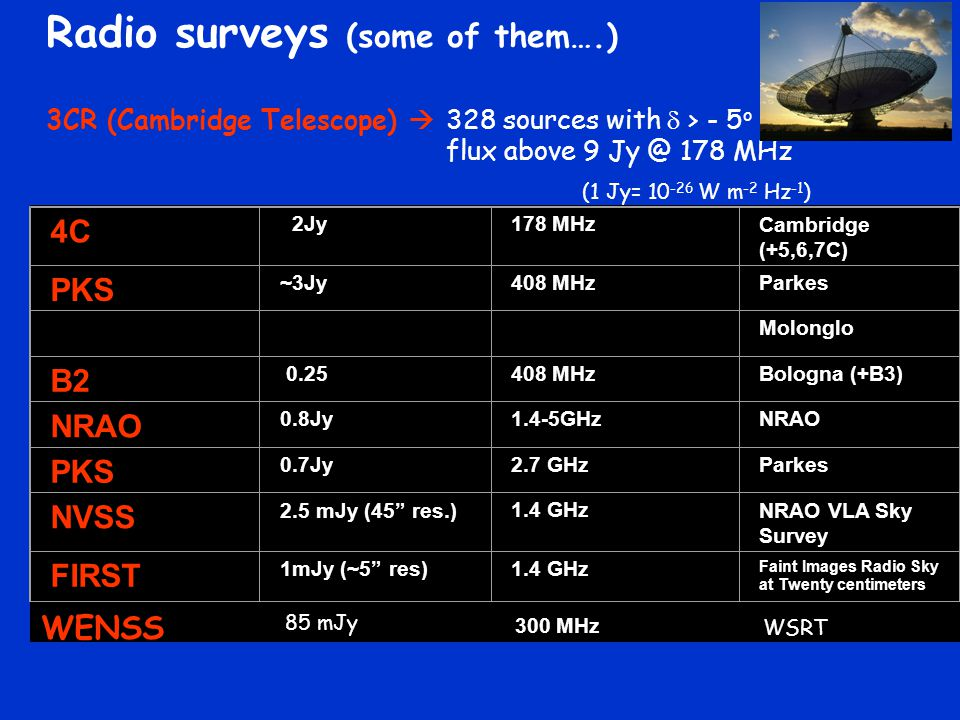 Radio surveys (some of them….) 3CR (Cambridge Telescope)  328 sources with  > - 5 o flux above 9 Jy @ 178 MHz 4C 2Jy178 MHzCambridge (+5,6,7C) PKS ~3Jy408 MHzParkes Molonglo B2 0.25408 MHzBologna (+B3) NRAO 0.8Jy1.4-5GHzNRAO PKS 0.7Jy2.7 GHzParkes NVSS 2.5 mJy (45 res.)1.4 GHzNRAO VLA Sky Survey FIRST 1mJy (~5 res)1.4 GHz Faint Images Radio Sky at Twenty centimeters WENSS 300 MHz WSRT (1 Jy= 10 -26 W m -2 Hz -1 ) 85 mJy