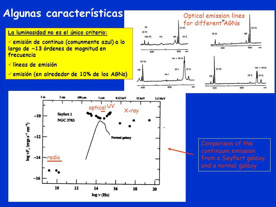 Algunas características Comparison of the continuum emission from a Seyfert galaxy and a normal galaxy Optical emission lines for different AGNs radio