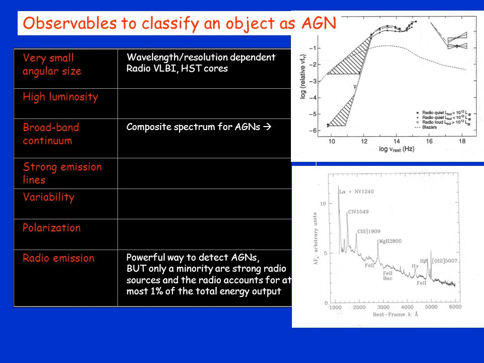 Very small angular size Wavelength/resolution dependent Radio VLBI, HST cores High luminosity Broad-band continuum Composite spectrum for AGNs  Strong emission lines Variability Polarization Radio emission Powerful way to detect AGNs, BUT only a minority are strong radio sources and the radio accounts for at most 1% of the total energy output Observables to classify an object as AGN