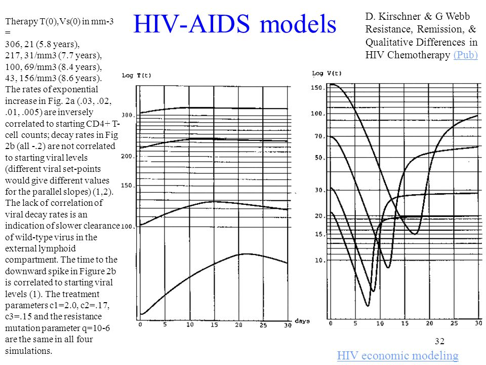 32 HIV-AIDS models HIV economic modeling D.