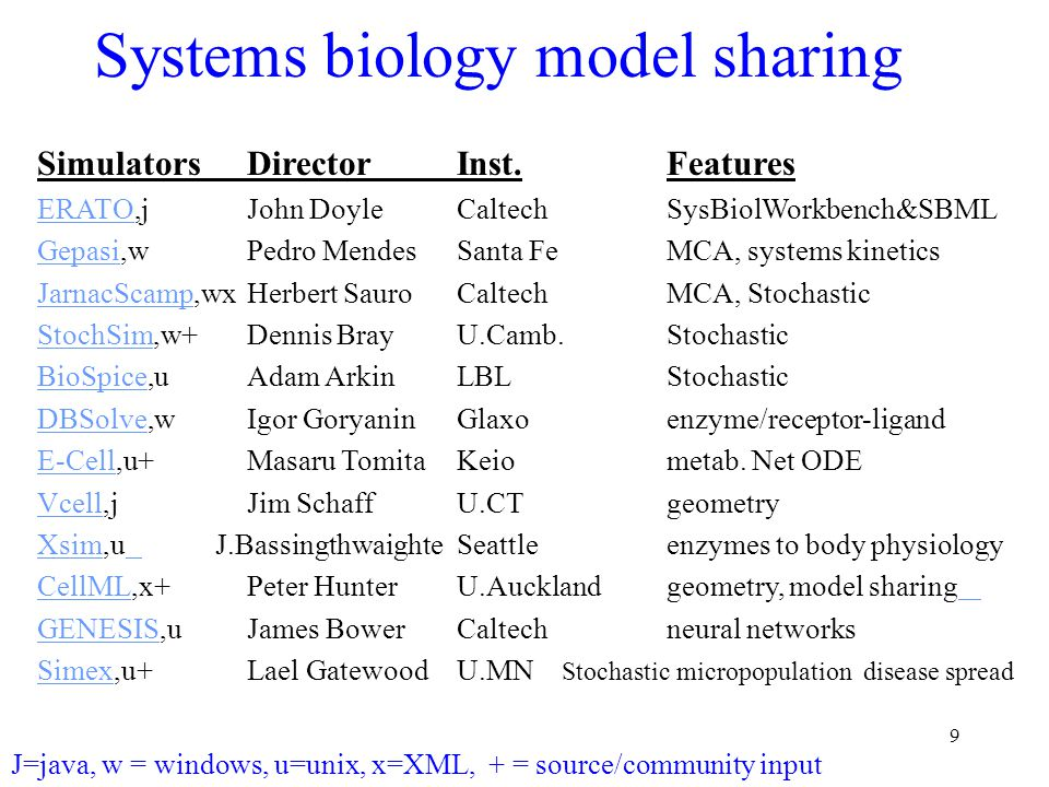 9 Systems biology model sharing SimulatorsDirectorInst.