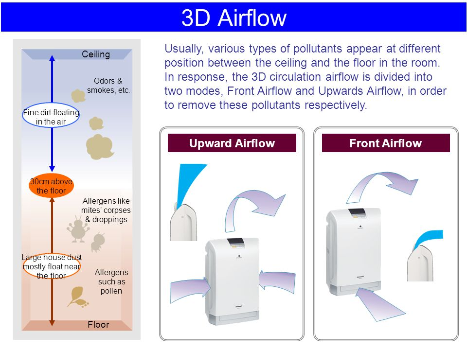 3D Airflow 30cm above the floor Large house dust mostly float near the floor Fine dirt floating in the air Odors & smokes, etc. Allergens like mites'
