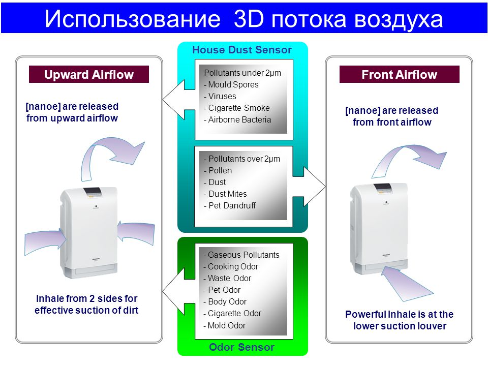 Использование 3D потока воздуха House Dust Sensor - Pollutants over 2µm - Pollen - Dust - Dust Mites - Pet Dandruff Pollutants under 2µm - Mould Spore