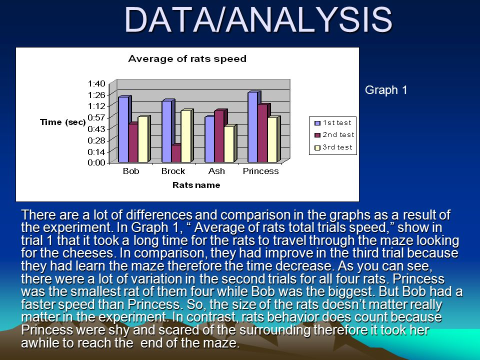 "DATA/ANALYSIS There are a lot of differences and comparison in the graphs as a result of the experiment. In Graph 1, "" Average of rats total trials sp"