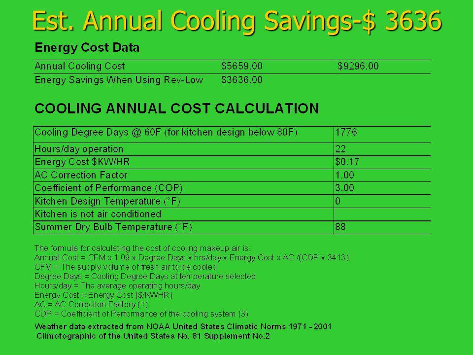 Est. Annual Cooling Savings-$ 3636