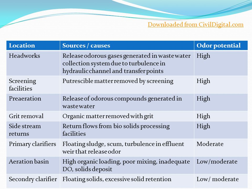 LocationSources / causesOdor potential HeadworksRelease odorous gases generated in waste water collection system due to turbulence in hydraulic channe