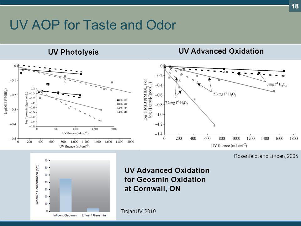 UV AOP for Taste and Odor 18 UV Photolysis UV Advanced Oxidation Rosenfeldt and Linden, 2005 UV Advanced Oxidation for Geosmin Oxidation at Cornwall,