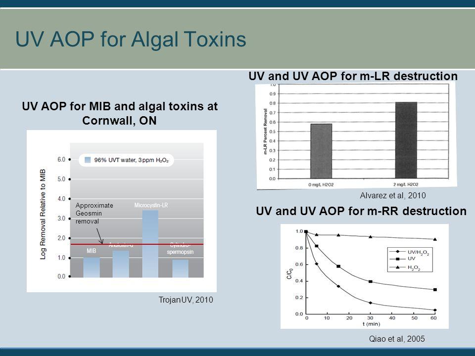 UV AOP for Algal Toxins 19 UV AOP for MIB and algal toxins at Cornwall, ON TrojanUV, 2010 UV and UV AOP for m-RR destruction UV and UV AOP for m-LR de