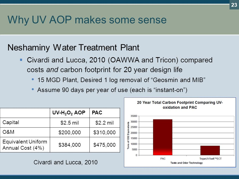 Why UV AOP makes some sense Neshaminy Water Treatment Plant  Civardi and Lucca, 2010 (OAWWA and Tricon) compared costs and carbon footprint for 20 year design life 15 MGD Plant, Desired 1 log removal of Geosmin and MIB Assume 90 days per year of use (each is instant-on ) 23 UV-H 2 O 2 AOPPAC Capital $2.5 mil$2.2 mil O&M $200,000$310,000 Equivalent Uniform Annual Cost (4%) $384,000$475,000 Civardi and Lucca, 2010