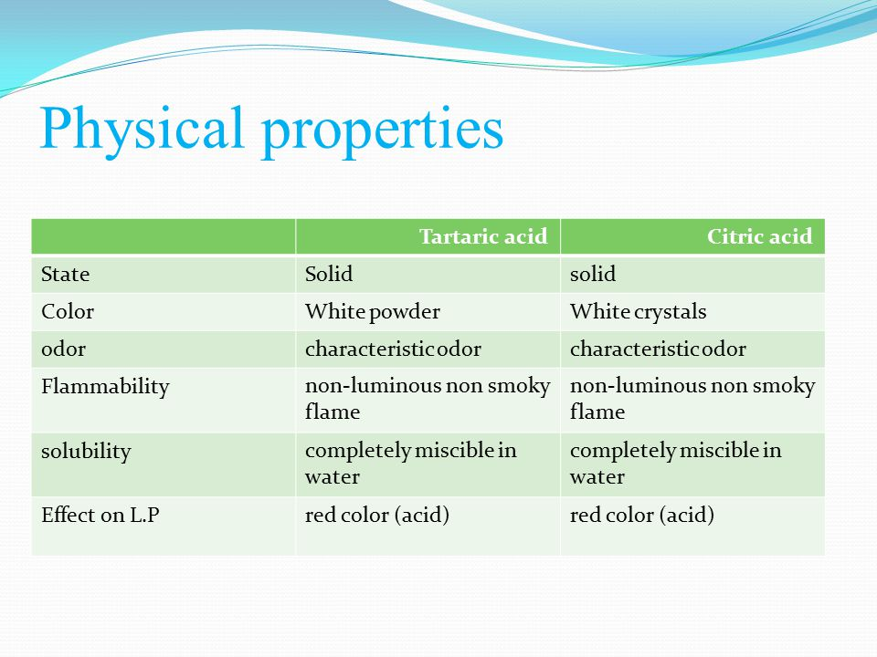 Benzoic AcidPhthalic Acid solid State Colorless crystals White crystalline powderColor characteristic odor Odor luminous smoky flame Flammability insoluble in water But in NaOH insoluble in water But in NaOH solubility red color (acid) Effect on L.P Physical properties