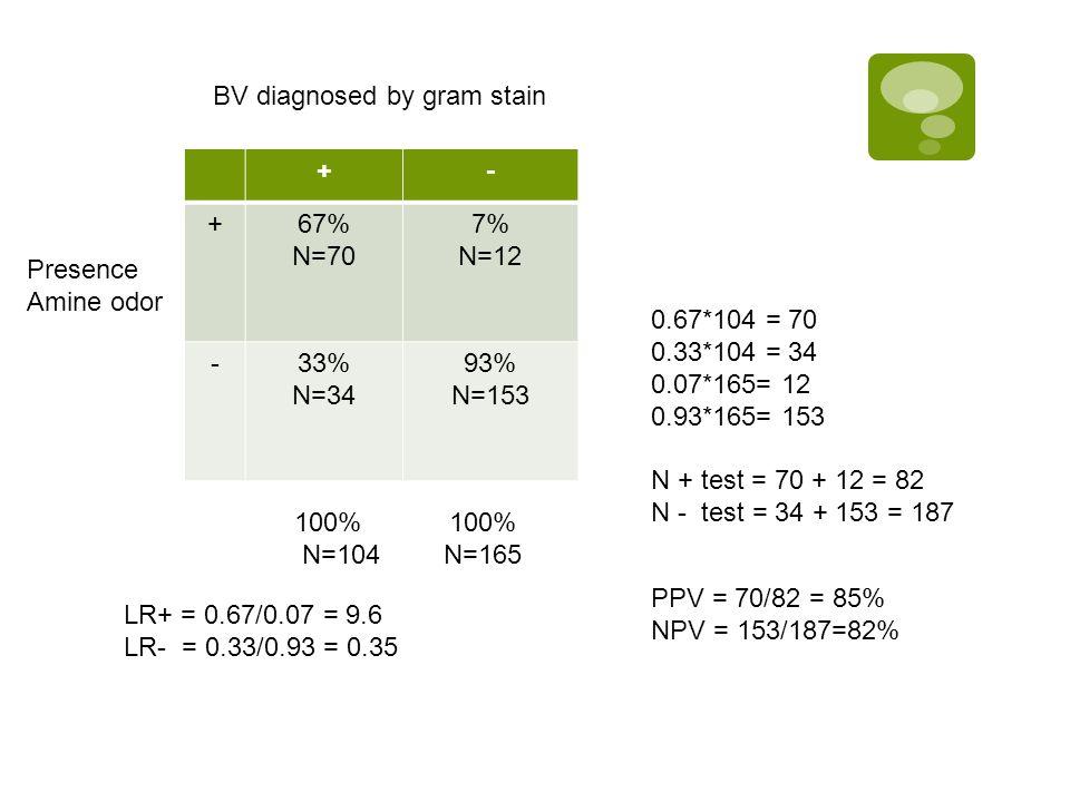 +- +67% N=70 7% N=12 -33% N=34 93% N=153 BV diagnosed by gram stain Presence Amine odor 100% N=104 100% N=165 0.67*104 = 70 0.33*104 = 34 0.07*165= 12
