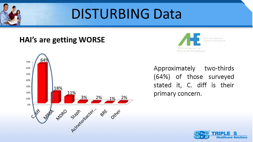 DISTURBING Data HAI's are getting WORSE Approximately two-thirds (64%) of those surveyed stated it, C.