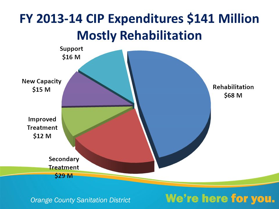 FY 2013-14 CIP Expenditures $141 Million Mostly Rehabilitation
