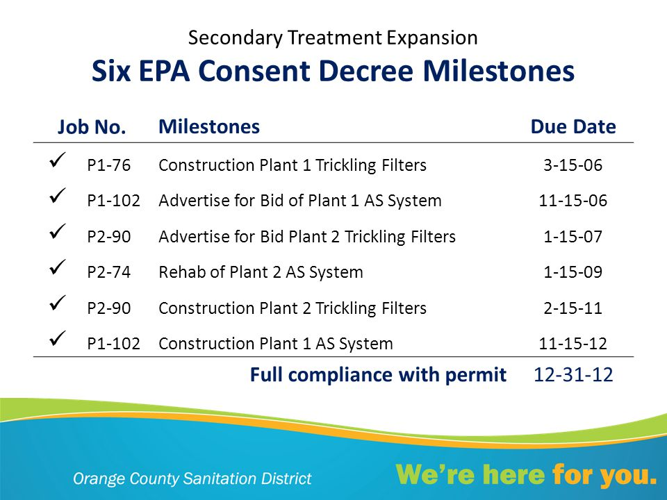 Secondary Treatment Expansion Six EPA Consent Decree Milestones Job No.MilestonesDue Date P1-76Construction Plant 1 Trickling Filters3-15-06 P1-102Advertise for Bid of Plant 1 AS System11-15-06 P2-90Advertise for Bid Plant 2 Trickling Filters1-15-07 P2-74Rehab of Plant 2 AS System1-15-09 P2-90Construction Plant 2 Trickling Filters2-15-11 P1-102Construction Plant 1 AS System11-15-12 Full compliance with permit12-31-12